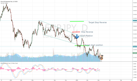 EURJPY: After my idea