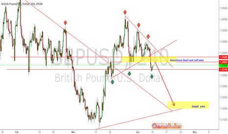 GBPUSD: GBPUSD NEXT SELL WAVE ON THE WAY