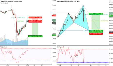 NZDUSD: NZD/USD Dead Cat Bounce 30min and Bullish Cypher on the 240min