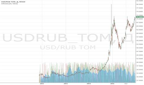 """USDRUB_TOM: Обзор за 17 декабря: рынки """"переваривают"""" решение ФРС"""