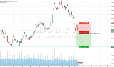 GBPCAD: GBP/CAD Breakout Short Idea