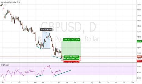 GBPUSD: Bullish Divergence In play?