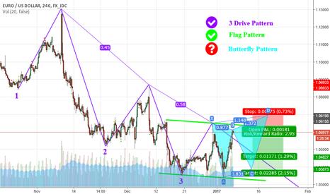 EURUSD: Flag , 3 Drive Pattern & Butterfly Pattern