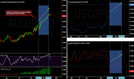 AUDJPY: Currency Pair correlations
