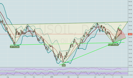 USOIL: US Crude Oil.. NEW STRATEGY WITH BOLLING BANDS..