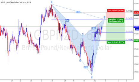 GBPNZD: GBPNZD, Bearish Cypher