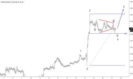 GBPUSD: Elliott Wave Analysis: GBPUSD Trading In A Five Wave Impulse