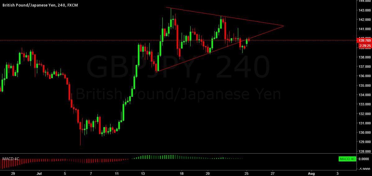 GBPJPY SELL at CMP