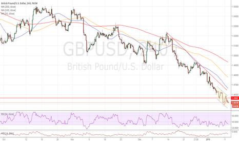 GBPUSD: Short preferred below 1.4500