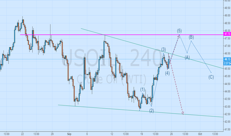 USOIL: Above the resistance level: 47.73