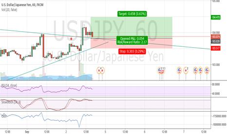 USDJPY: buy the re-test of the bear trendline