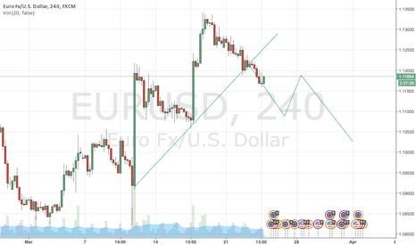 EURUSD: H4 short signal