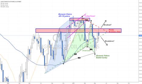 CL1!: Despite the crash Oil is still inside a Triangle