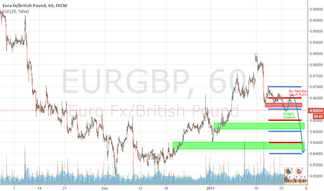 EURGBP: Set up for EURGBP