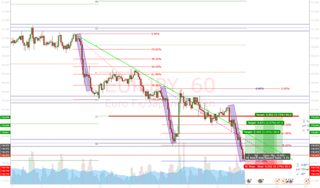 EURJPY: EURJPY: Nice structure and long opportunity