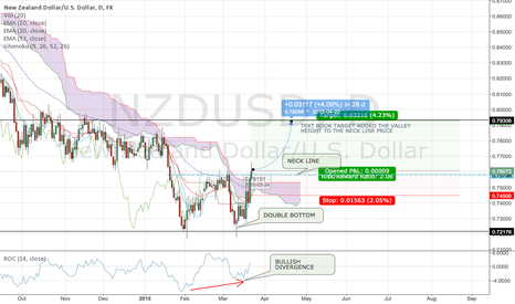 NZDUSD: NZDUSD Double Bottom