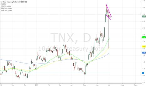 TNX: bullish falling wedge