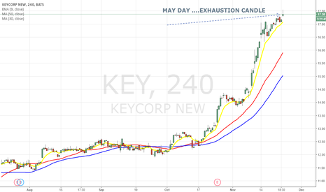 KEY: SAY Goodbye to KEYCORP LONG, Time FOR BEARS