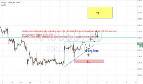 XAUUSD: short term gold, bull or bear?!