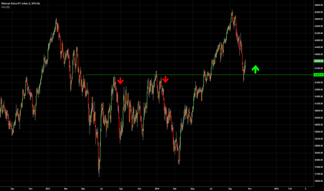 MXX: Mexican Stock Index
