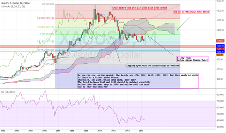 XAUUSD: Gold Big Picture. The Bear cycle didn't end yet.Target 1140/1180