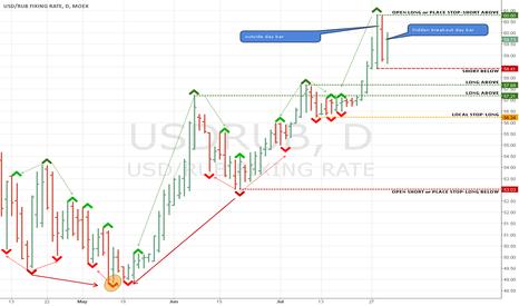 USDRUB: LW min/max setup with OHLC bars (daily)
