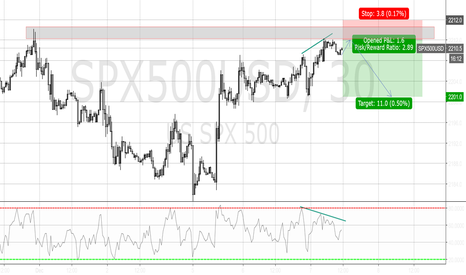 SPX500USD: Divergence on RSI - shorting at resistance