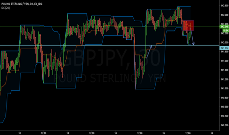 GBPJPY: GBPJPY short term supply?