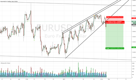 EURUSD: EURUSD short на пробитый клин