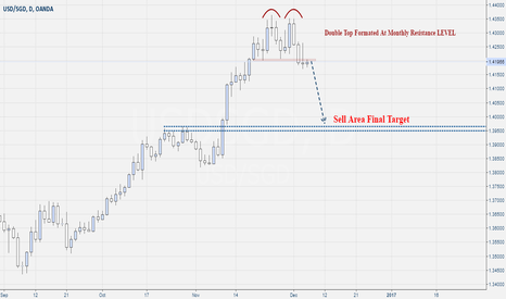 USDSGD: Usd-Sgd Sell Double Top Pattern