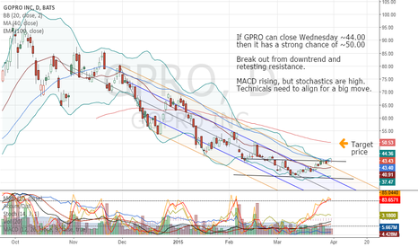 GPRO: GPRO on verge of breakout $GPRO
