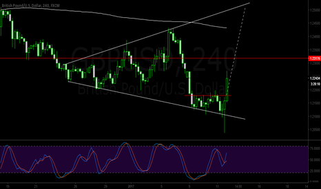 GBPUSD: GBPUSD pattern confirmation