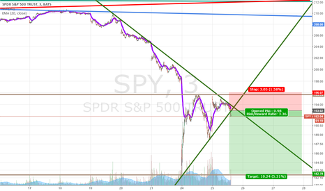 SPY: Breaking down from Bearish pennant?