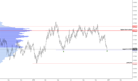 AUDUSD: 0.71495, key price for AUDUSD