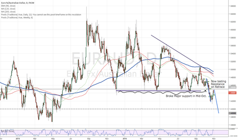 EURAUD: EURAUD-Possible Big Short