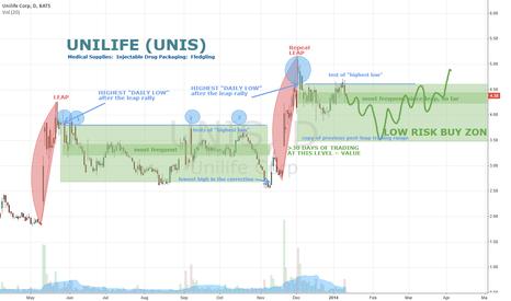 UNIS: Unilife (UNIS) Buy on dips to 3.75