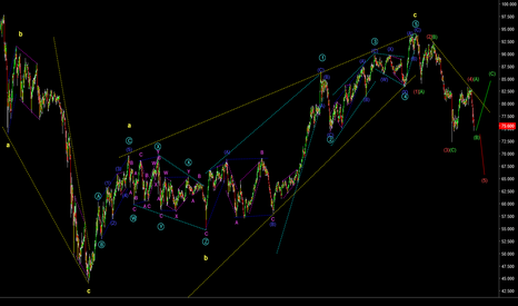 NZDJPY: NZDJPY: elliott wave guide!