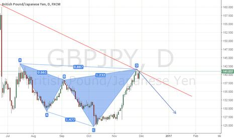 GBPJPY: GBP/JPY : Go short