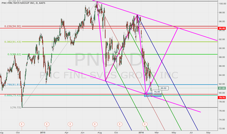 PNC: $PNC Almost at the entry level
