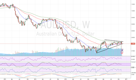 AUDUSD: Coiling for a major break ???