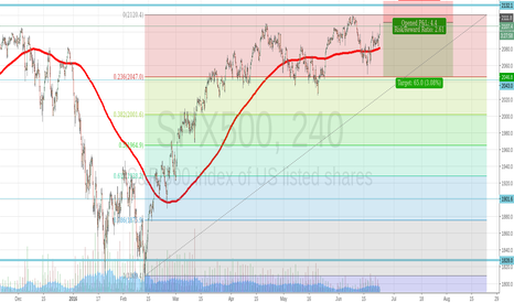 SPX500: Great Sell on SPX500 Ressistance at top is near