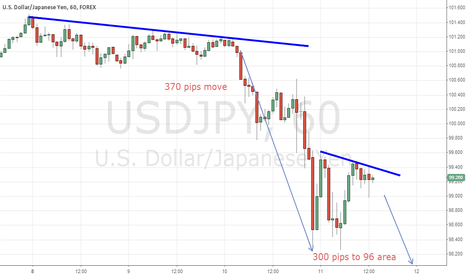 USDJPY: 300 pips or more movement