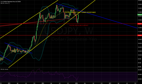 USDJPY: USDJPY CAUGHT BETWEEN IMPORTANT LEVELS