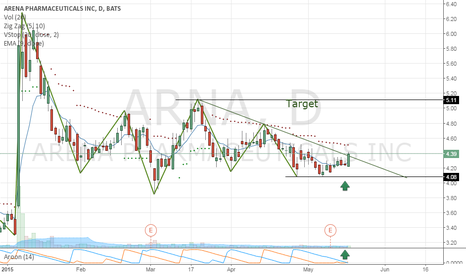 ARNA: Arena Pharmaceuticals, Inc.