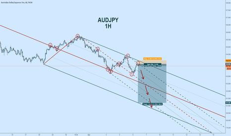 AUDJPY: Trading Pitchforks for Fun.. and Profit! #pitchfork