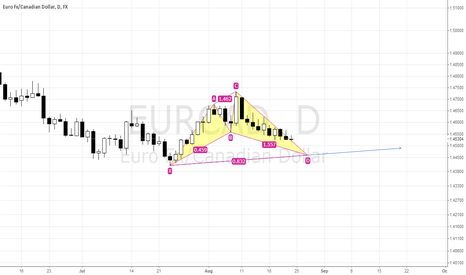 EURCAD:  EURCAD! DAILY! EMERGING BULLISH CYPHER!