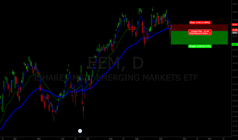 EEM: short here