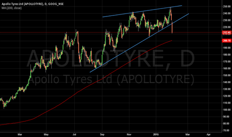 APOLLOTYRE: Rising Wedge! - Apollo Tyres