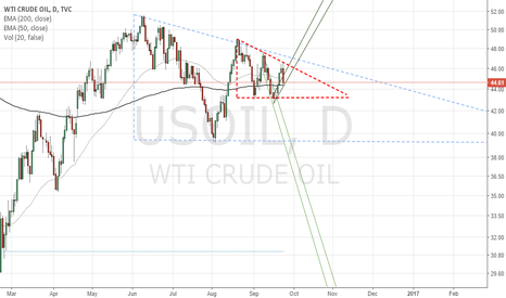 USOIL: Descending triangle in a descending triangle :)