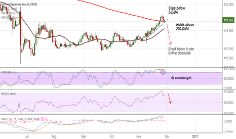 EURJPY: Short EUR/JPY break below 200-DMA at 118.53, target 117